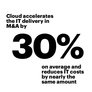Cloud accelerates the IT delivery in M&A by 30% and reduces IT costs by nearly the same amount