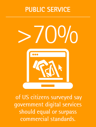>70% of US citizens surveyed say government digital services should equal or surpass commercial standards.