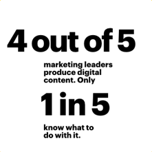 4 out of 5 marketing leaders produce digital content. Only 1 in 5 know what to do with it.
