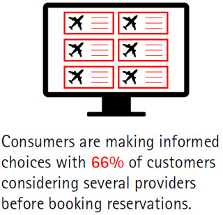 Consumers are making informed choices with 66 percent of customers considering several providers before booking reservations.