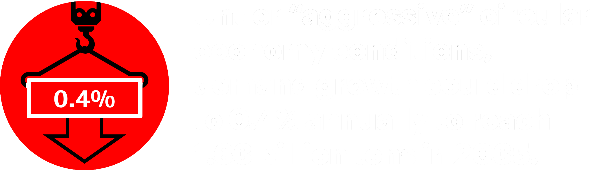 "Under ""aggressive"" circular economy conditions, demand growth could drop to 0.4% annually to reach 1.63 billion tons in 2035."