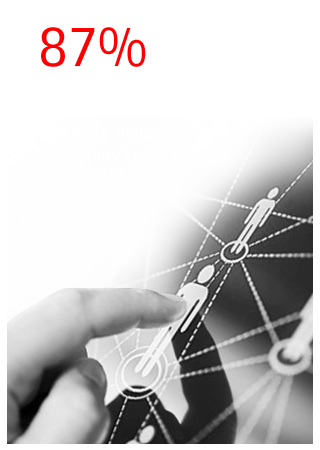 87% of supply chain executives agree that digital advances will drive major changes in the supply chain job mix