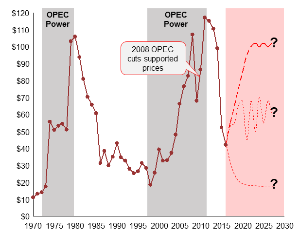 Figure 1. OPEC power relevant in tight markets.
