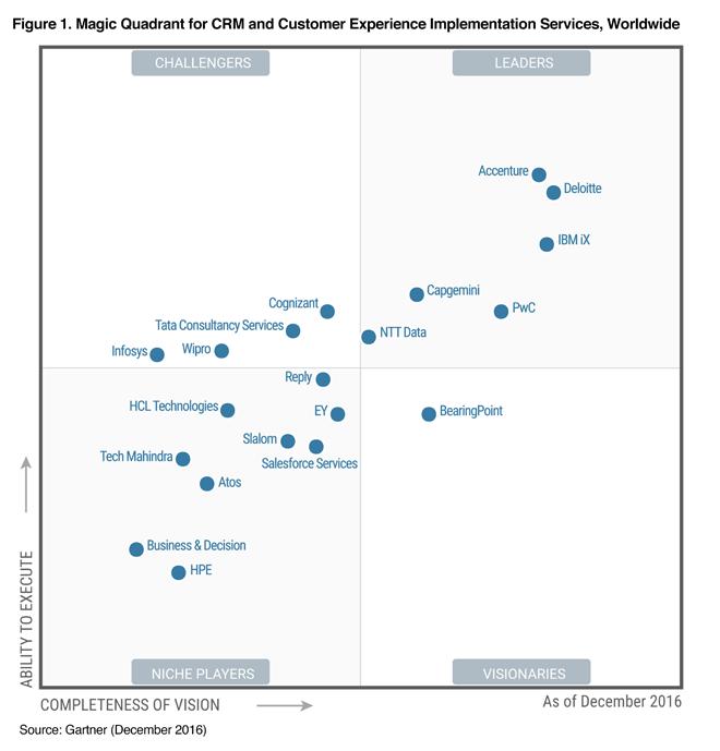 salesforce financial services cloud implementation guide
