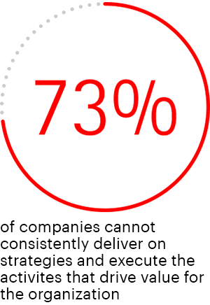 73% of companies cannot consistently deliver on strategies and execute the activities that drive value for organization