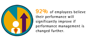 92% of employees believe their performance will significantly improve if performance management is changed further.
