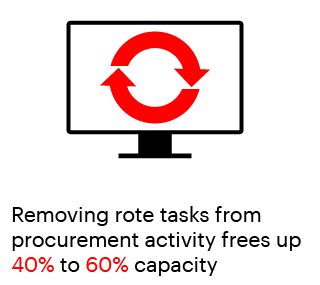 Removing rote tasks from procurement activity frees up 40% to 60% capacity
