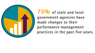 75% of state and local government agencies have made changes to their performance management practices in the past five years.