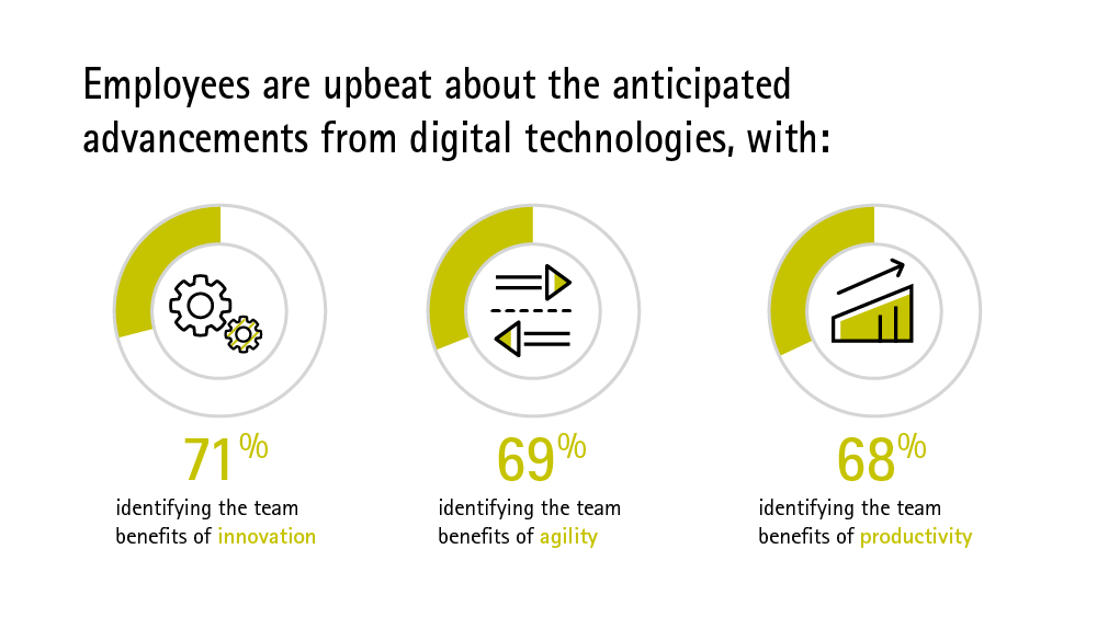 Employees believe digital brings improvements