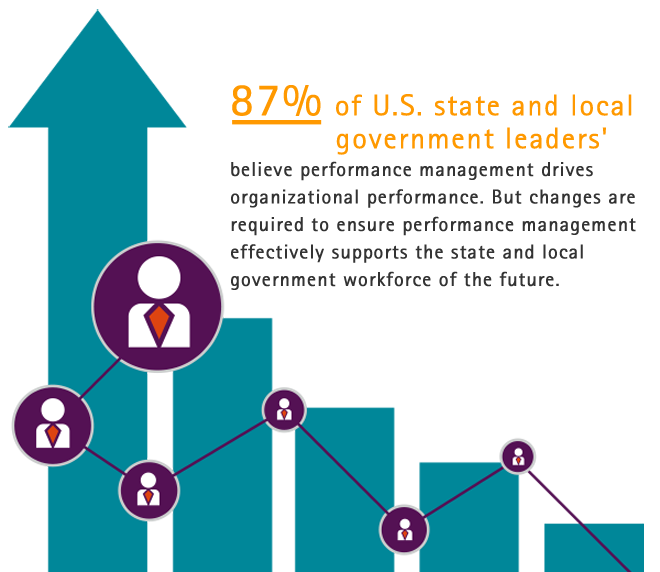 87% of U.S. state and local government leaders' believe performance management drives organizational performance. But changes are required to ensure performance management effectively supports the state and local government workforce of the future.