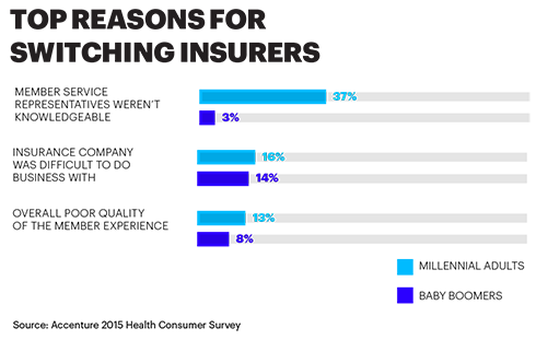 TOP REASONS FOR SWITCHING INSURERS