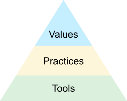Values practices tools 1