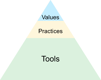 Values practices tools 2