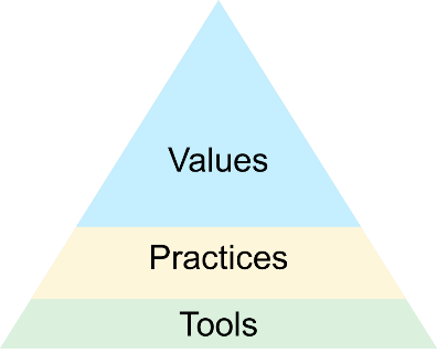 Values practices tools 3