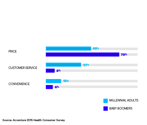 Convenience and customer service are key factors for millennials choosing health plans