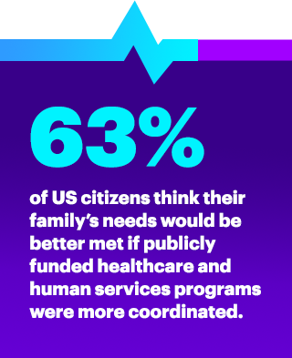 63% of US citizens think their family's needs would be better met if publicly funded healthcare and human services programs were more coordinated.