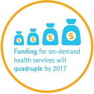 Funding for on-demand health services will quadruple by 2017