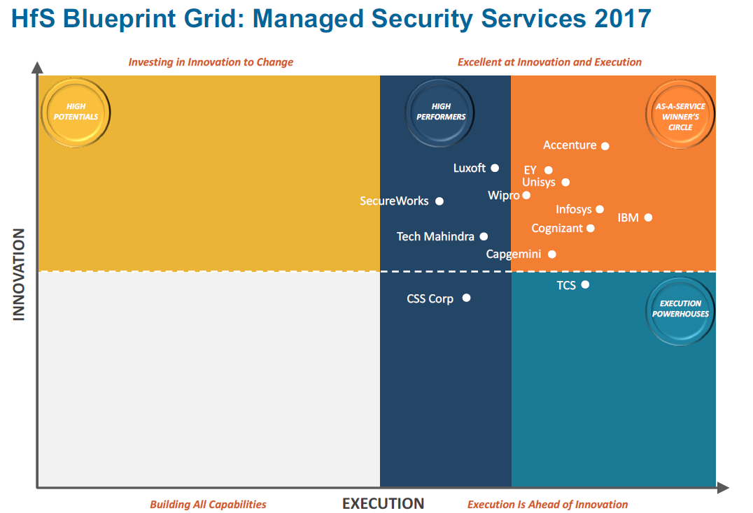 HfS Blueprint Report - Trust-as-a-Service | Accenture