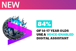 84% of 14-17 year olds use a device-enable digital assistant