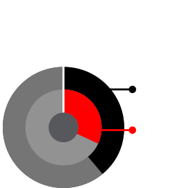 Industry Groups