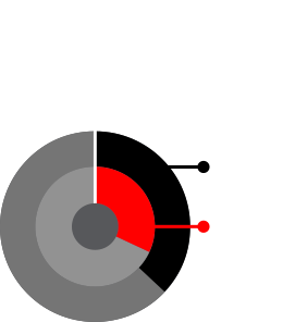 Consumer Groups