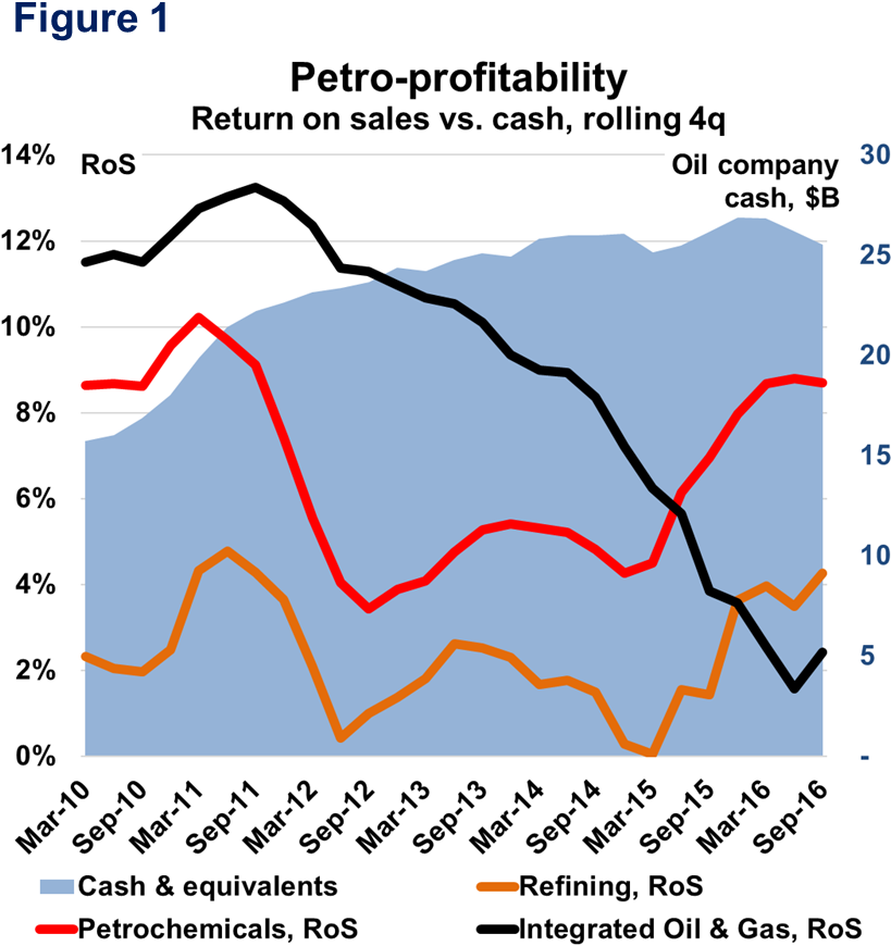 Figure 1. Petro-Profitability: Return on sales vs.cash, rolling 4q