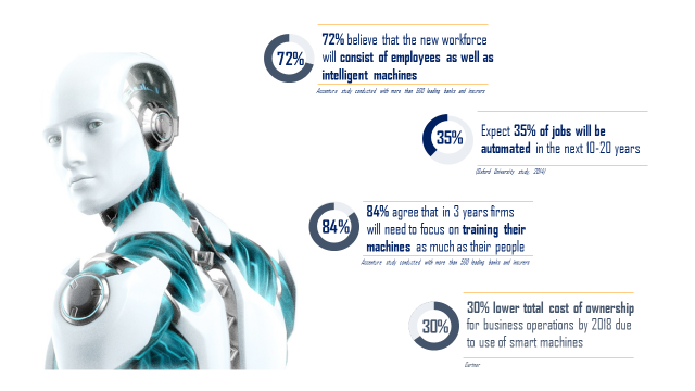 72% believe that the new workforce will consist of employees as well as intelligent machines