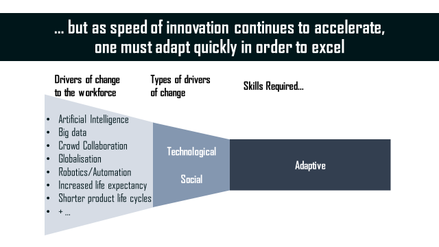 As speed of innovation continues to accelerate, one must adapt quickly in order to excel