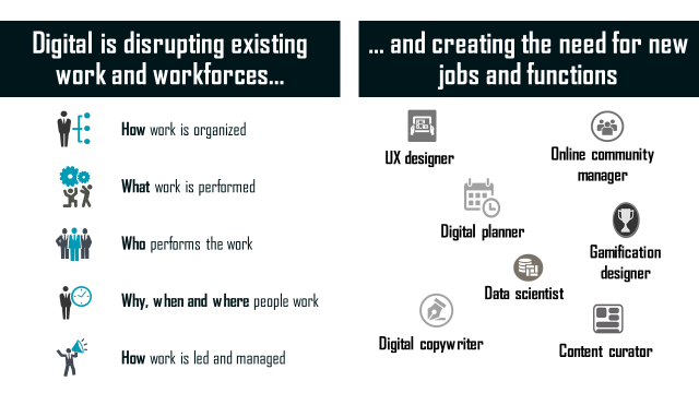 Digital is disrupting existing work and workforces... and creating the need for new jobs and functions