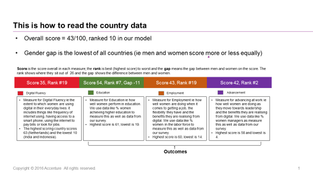 Accenture Country Data