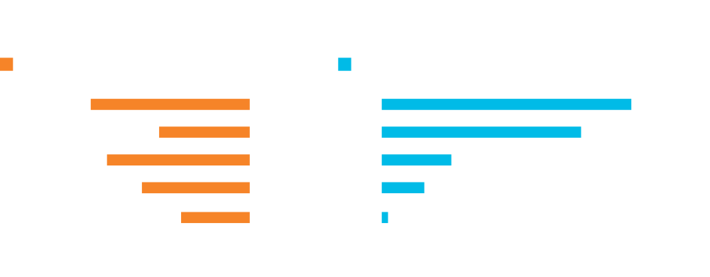 GDP growth from investment in digitalization