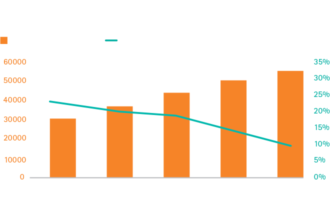 Fixed asset investment in China, 2011 to 2015 (RMB billion)