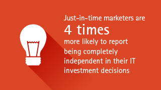 Just-in-time marketers are 4 times more likely to report being completely independent in their IT investment decisions