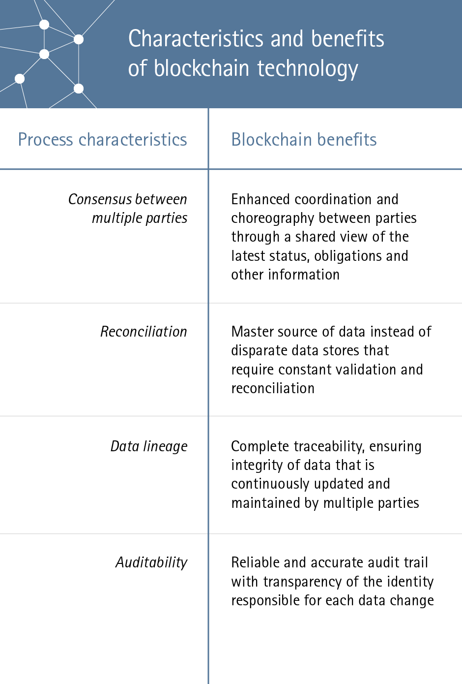 Characteristics and benefits of blockchain technology