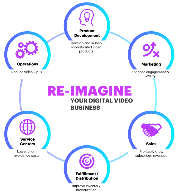 Re-Imagine Your Digital Video Business