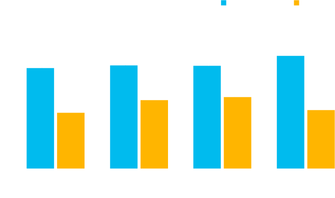 Digital High Performers turn digital investments into sustained financial performance