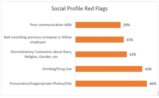 Social Profile Red Flags