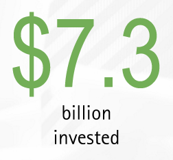 $7.3 billion invested