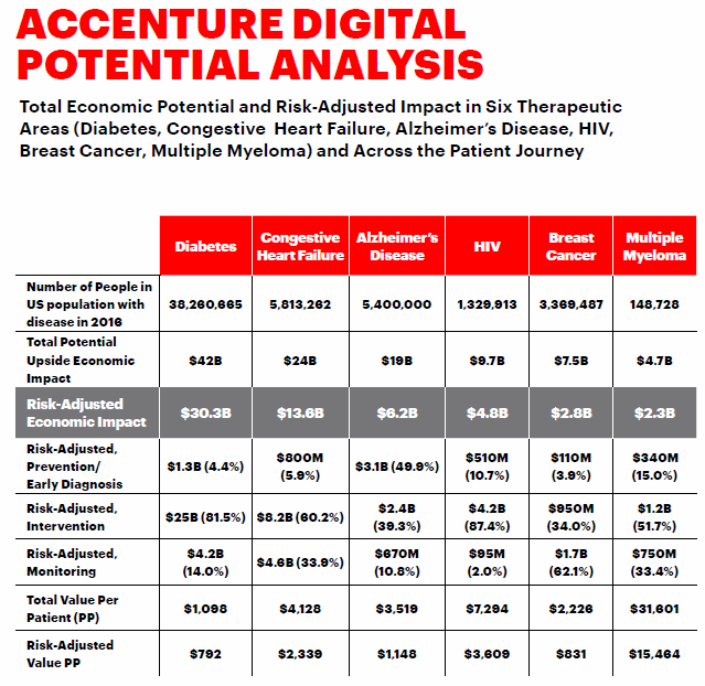 Accenture Digital Potential Analysis