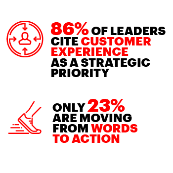 86% of leaders cite customer experience as a strategic priority | Only 23% are moving from words to action