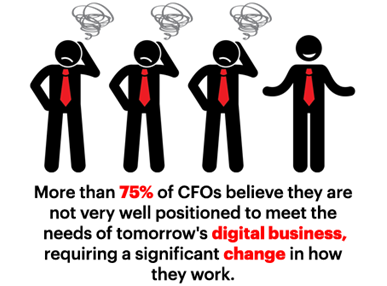 More than 75 percent of CFOs believe they are not very well positioned to meet the needs of tomorrow's digital business requiring a significant change in how they work.