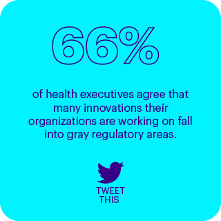 66% of health executives agree that many innovations their organizations are working on fall into gray regulatory areas.