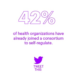 42% of health organizations have already joined a consortium to self-regulate.