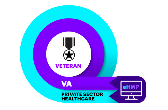 Liberating the data: VA leading health interoperability and innovation