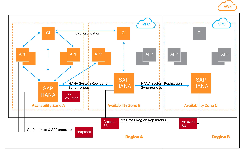 cloud blog  fast