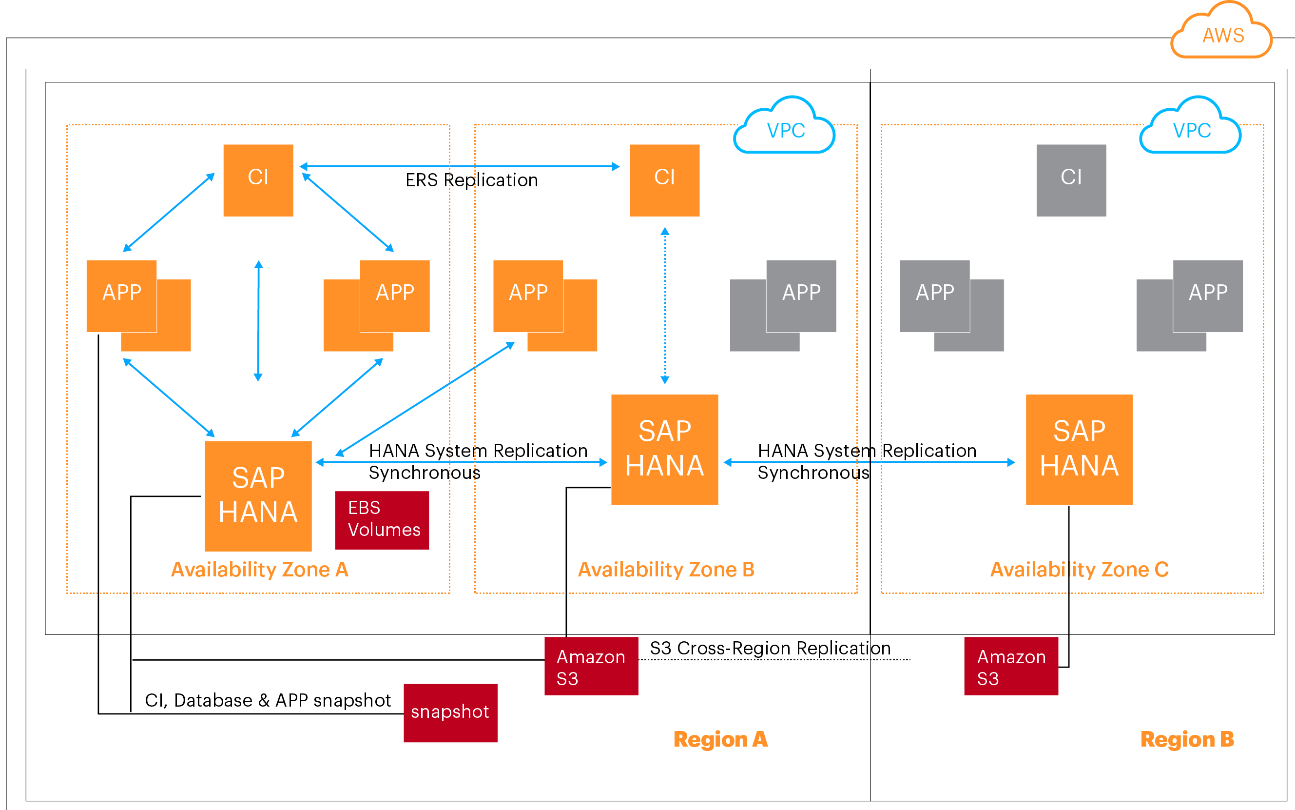 Cloud Blog Fast Track Your Sap Migration To Aws Accenture