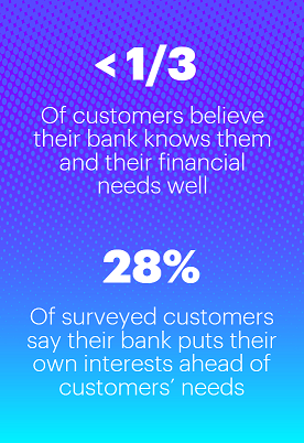 <1/3 of customers believe their bank knows them and their financial needs well | 28% of surveyed customers say their bank puts their own interests ahead of customers' needs