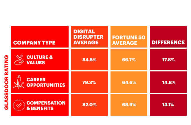 Worker's Ratings of Traditional Companies versus Digital-Born Companies
