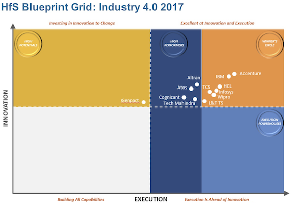 HfS Blueprint Grid: Industry 4.0 2017