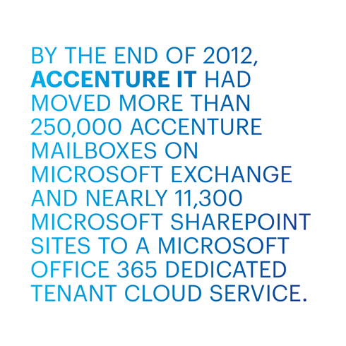 BY THE END OF 2012, ACCENTURE IT HAD MOVED MORE THAN 250,000 ACCENTURE MAILBOXES ON MICROSOFT EXCHANGE AND NEARLY 11,300 MICROSOFT SHAREPOINT SITES TO A MICROSOFT OFFICE 365 DEDICATED TENANT CLOUD SERVICE.